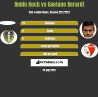 Robin Koch vs Gaetano Berardi h2h player stats