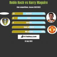 Robin Koch vs Harry Maguire h2h player stats