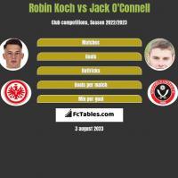 Robin Koch vs Jack O'Connell h2h player stats