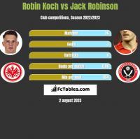 Robin Koch vs Jack Robinson h2h player stats