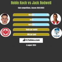 Robin Koch vs Jack Rodwell h2h player stats