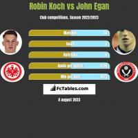 Robin Koch vs John Egan h2h player stats
