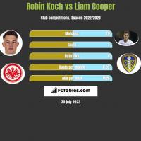 Robin Koch vs Liam Cooper h2h player stats