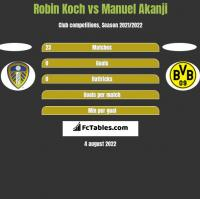 Robin Koch vs Manuel Akanji h2h player stats
