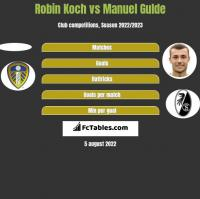 Robin Koch vs Manuel Gulde h2h player stats