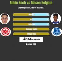 Robin Koch vs Mason Holgate h2h player stats