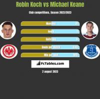 Robin Koch vs Michael Keane h2h player stats