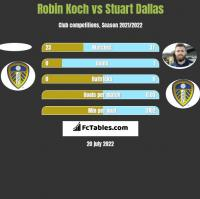 Robin Koch vs Stuart Dallas h2h player stats