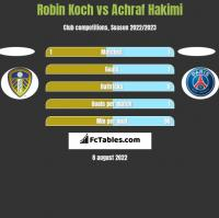 Robin Koch vs Achraf Hakimi h2h player stats