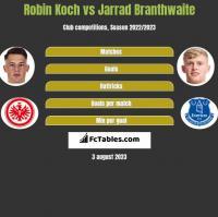 Robin Koch vs Jarrad Branthwaite h2h player stats