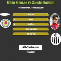 Robin Krausse vs Sascha Horvath h2h player stats
