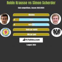 Robin Krausse vs Simon Scherder h2h player stats