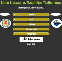 Robin Krausse vs Maximilian Thalhammer h2h player stats