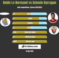 Robin Le Normand vs Antonio Barragan h2h player stats