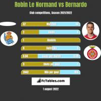 Robin Le Normand vs Bernardo h2h player stats