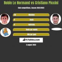 Robin Le Normand vs Cristiano Piccini h2h player stats