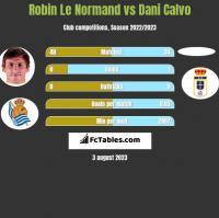 Robin Le Normand vs Dani Calvo h2h player stats