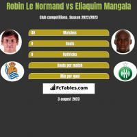 Robin Le Normand vs Eliaquim Mangala h2h player stats
