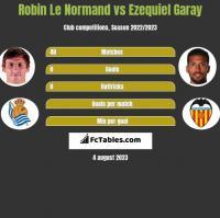 Robin Le Normand vs Ezequiel Garay h2h player stats