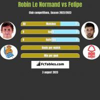 Robin Le Normand vs Felipe h2h player stats