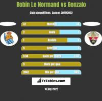 Robin Le Normand vs Gonzalo h2h player stats