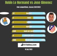 Robin Le Normand vs Jose Gimenez h2h player stats