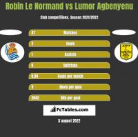Robin Le Normand vs Lumor Agbenyenu h2h player stats