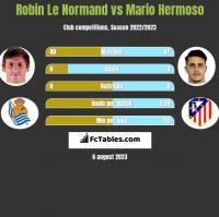 Robin Le Normand vs Mario Hermoso h2h player stats