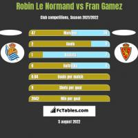 Robin Le Normand vs Fran Gamez h2h player stats