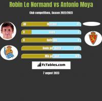 Robin Le Normand vs Antonio Moya h2h player stats
