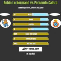 Robin Le Normand vs Fernando Calero h2h player stats