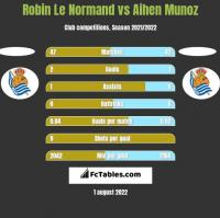 Robin Le Normand vs Aihen Munoz h2h player stats