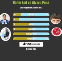 Robin Lod vs Alvaro Pena h2h player stats