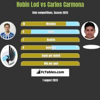 Robin Lod vs Carlos Carmona h2h player stats