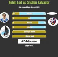 Robin Lod vs Cristian Salvador h2h player stats