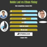 Robin Lod vs Ethan Finlay h2h player stats