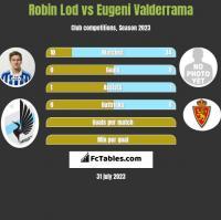 Robin Lod vs Eugeni Valderrama h2h player stats
