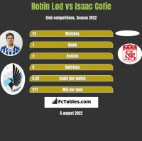 Robin Lod vs Isaac Cofie h2h player stats