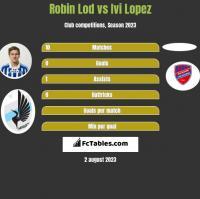 Robin Lod vs Ivi Lopez h2h player stats