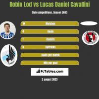 Robin Lod vs Lucas Daniel Cavallini h2h player stats