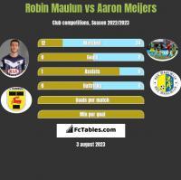 Robin Maulun vs Aaron Meijers h2h player stats