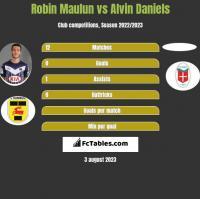 Robin Maulun vs Alvin Daniels h2h player stats
