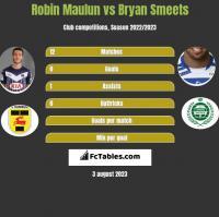 Robin Maulun vs Bryan Smeets h2h player stats