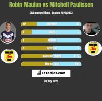 Robin Maulun vs Mitchell Paulissen h2h player stats