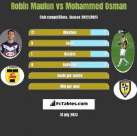 Robin Maulun vs Mohammed Osman h2h player stats