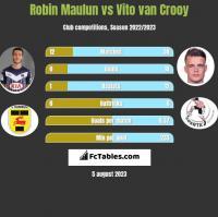 Robin Maulun vs Vito van Crooy h2h player stats