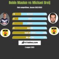 Robin Maulun vs Michael Breij h2h player stats