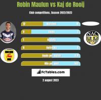Robin Maulun vs Kaj de Rooij h2h player stats