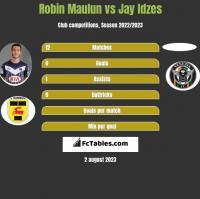 Robin Maulun vs Jay Idzes h2h player stats
