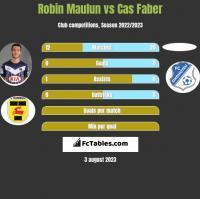 Robin Maulun vs Cas Faber h2h player stats